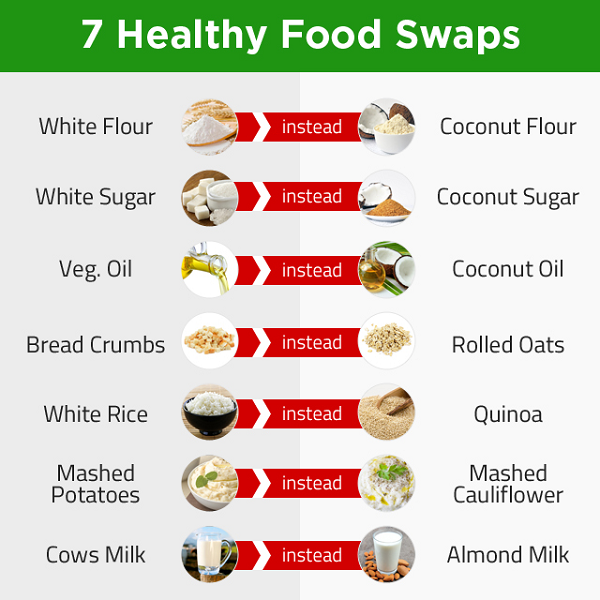 Easy Food Swaps To Burn Fat