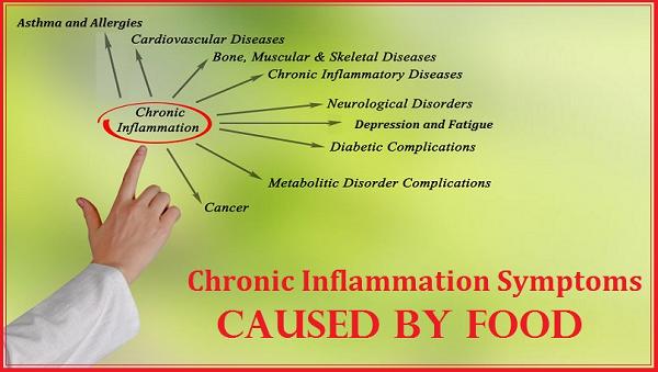 chronicinflammationsymptoms-600
